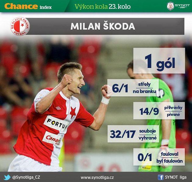 Milan Škoda se proti Spartě vytáhl...