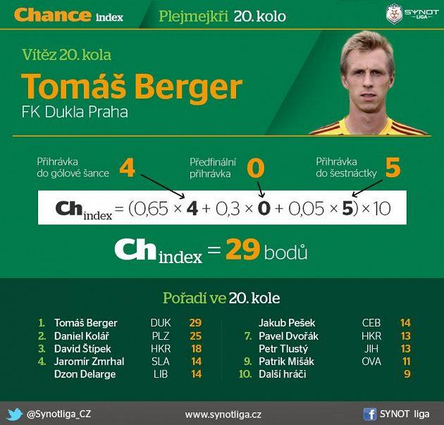 Plejmejkrům vládl Tomáš Berger...