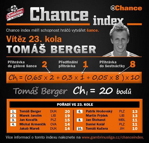 Tomáš Berger se proti Plzni činil...
