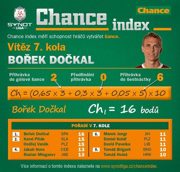 Sparťan Dočkal byl nejkreativnějším hráčem kola.