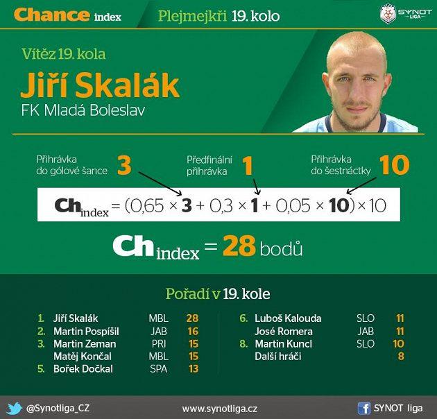 Jiří Skalák sehrál velký zápas...