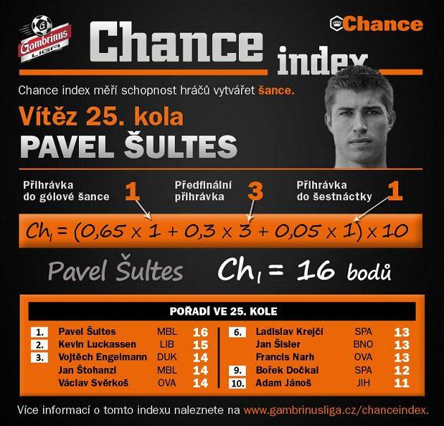 Pavel Šultes z Mladé Boleslavi byl nejkreativnějším hráčem kola.