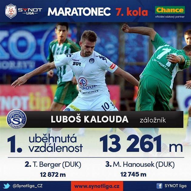 Luboš Kalouda je Maratoncem 7. kola Synot ligy.