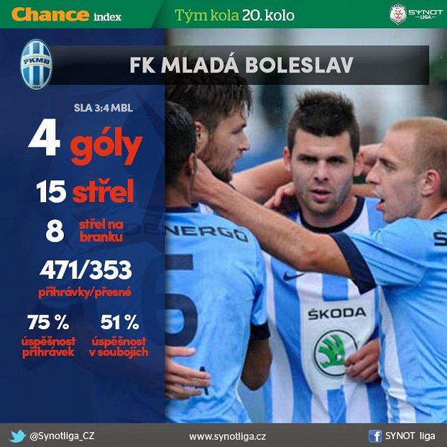 Mladá Boleslav dobyla Eden...