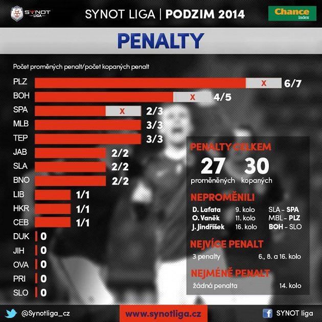 Nejvíce a nejméně penalt...