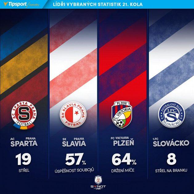 Lídři klubových statistik 21. kola...