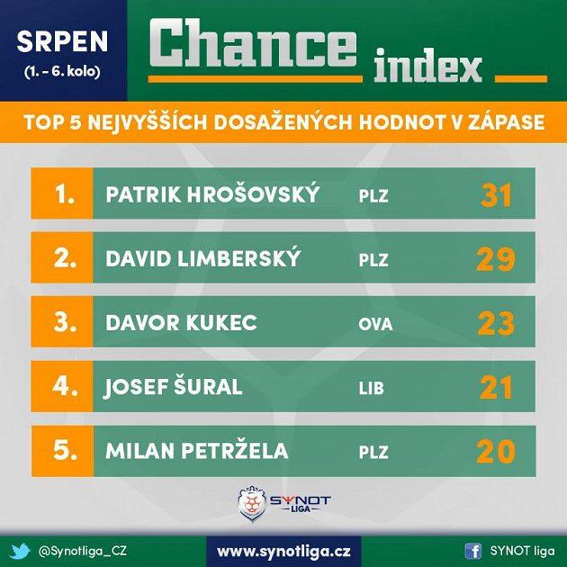 Rekordmanem srpna je Hrošovský...