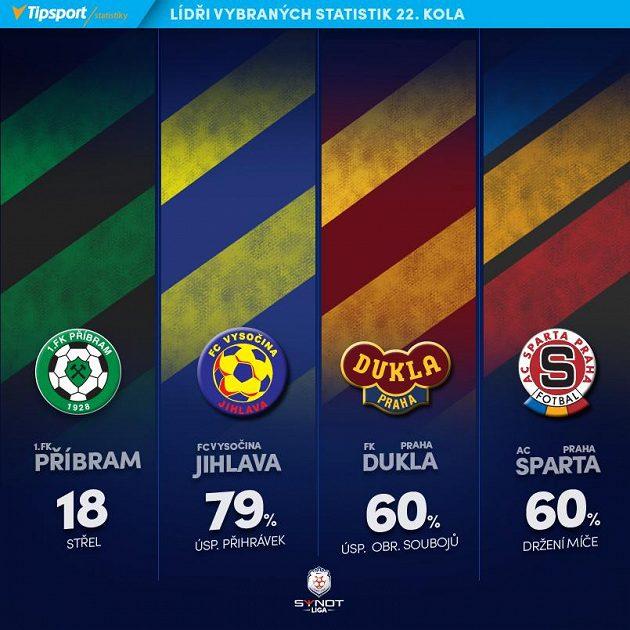 Lídři klubových statistik 22. kola.