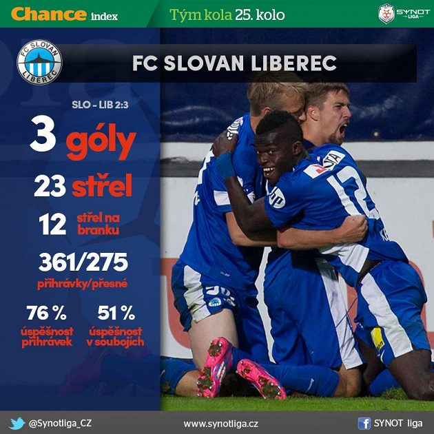 Liberec vyhrál na Slovácku i o deseti...