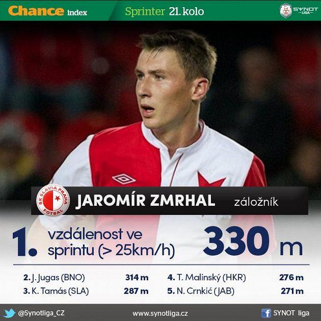 Jaromír Zmrhal je rychlík...