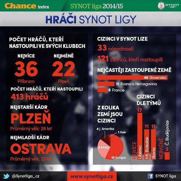 Statistika hráčů...
