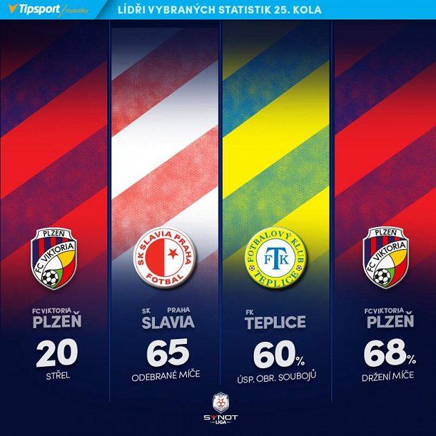 Kluboví lídři 25. ligového kola.