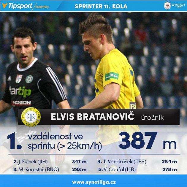 Elvis Bratanovič je rychlík...