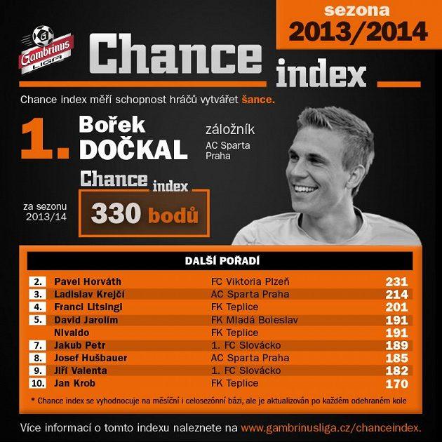 Bořek Dočkal utekl konkurenci o téměř stovku bodů...