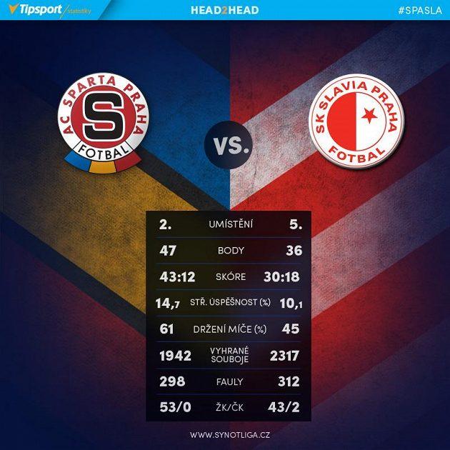 Sparta versus Slavia.
