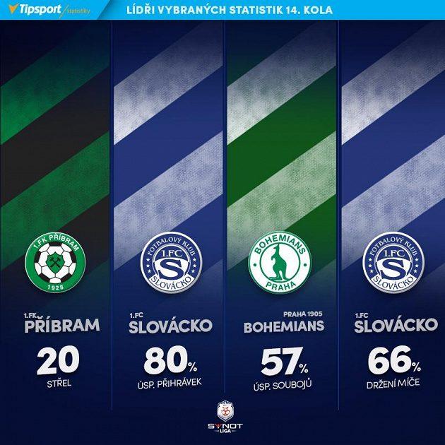 Lídři klubových statistik...