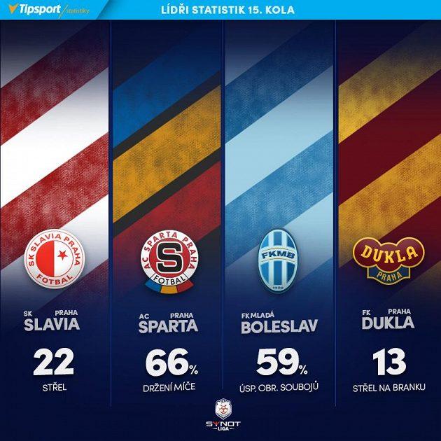 Lídři klubových statistik 15. kola.