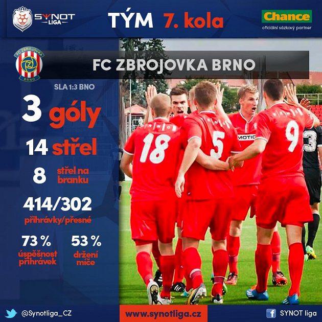 Brno se konečně dočkalo výhry na Slavii.