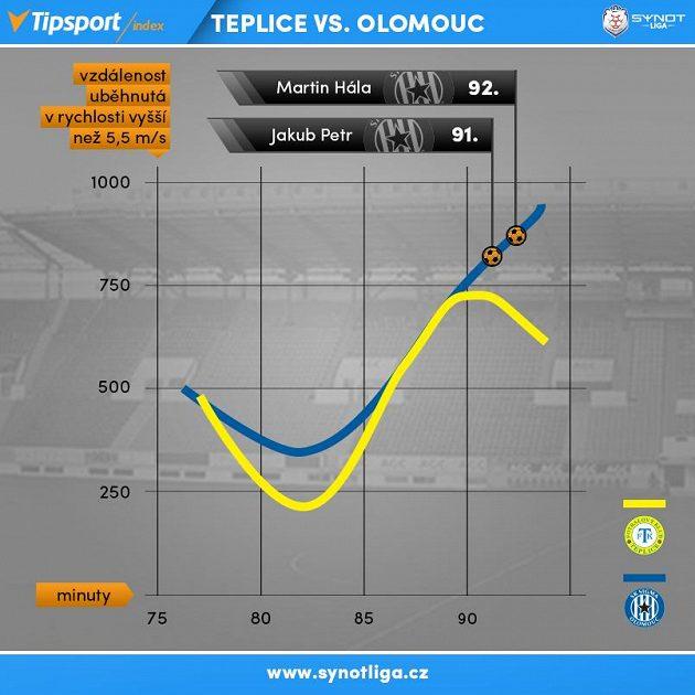 Olomouc šokovala Teplice v nastavení...