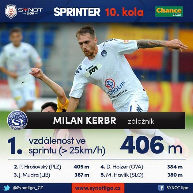 Kerbr běhal nejrychleji...