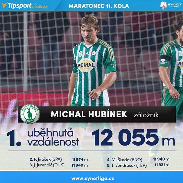 Michal Hubínek je vytrvalec...