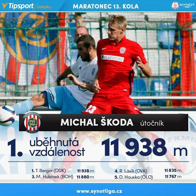 Michal Škoda...