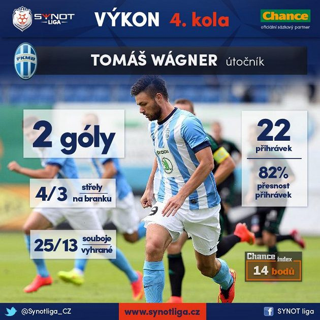 Tomáš Wágner svůj mateřský tým vůbec nešteřil...