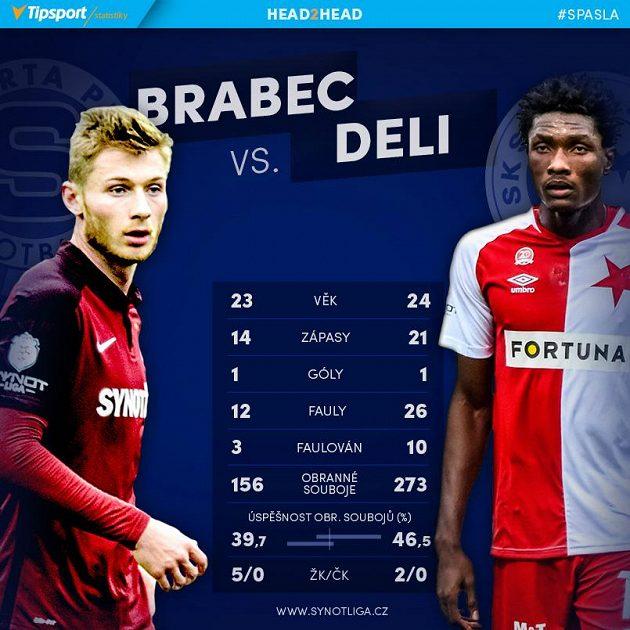 Brabec versus Deli.
