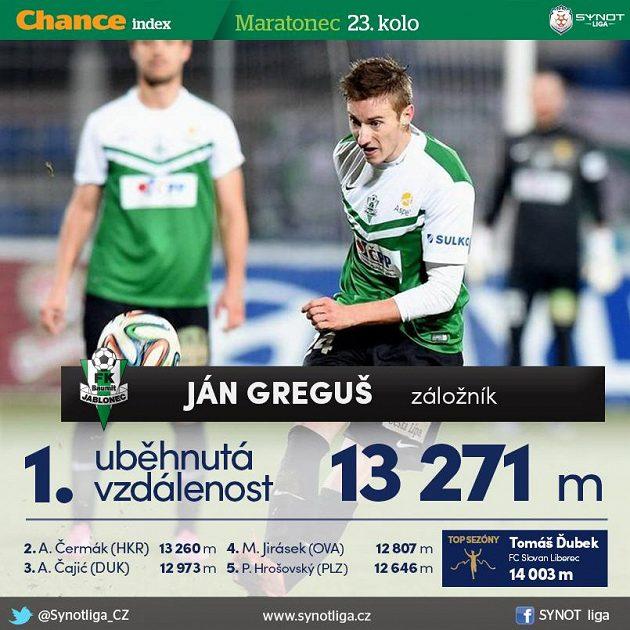 Greguš je tradiční maratonec...