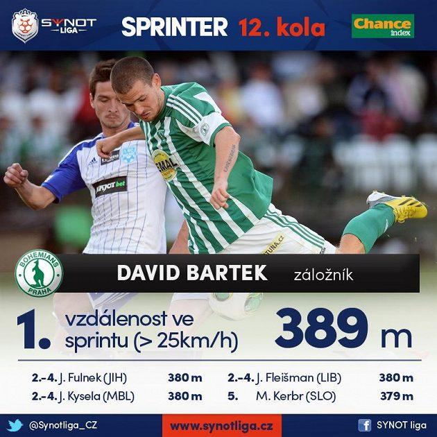 Klokan Bartek je rychlík...