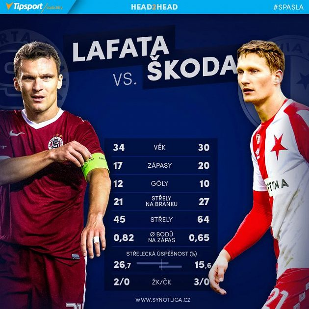 Lafata versus Škoda.