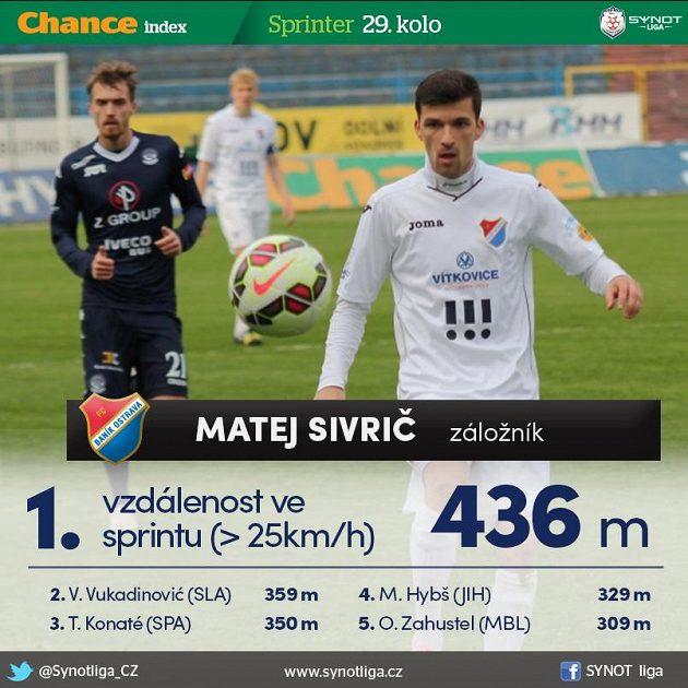 Sivrič hraje ve sprintu...