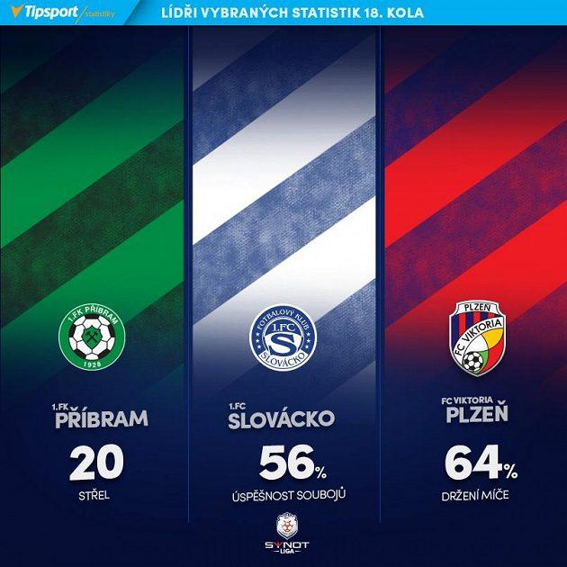 Lídři klubových statistik 18. kola.