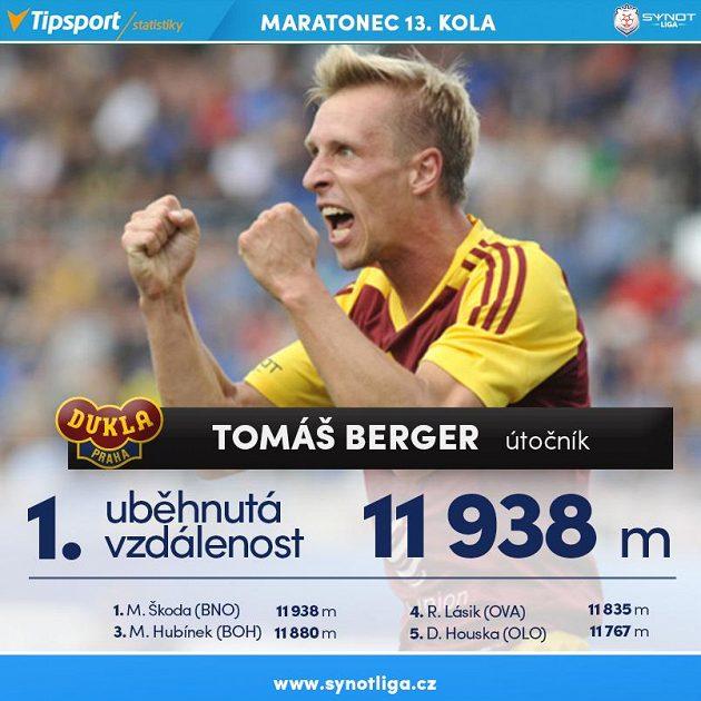 ...a Tomáš Berger jsou maratónci.