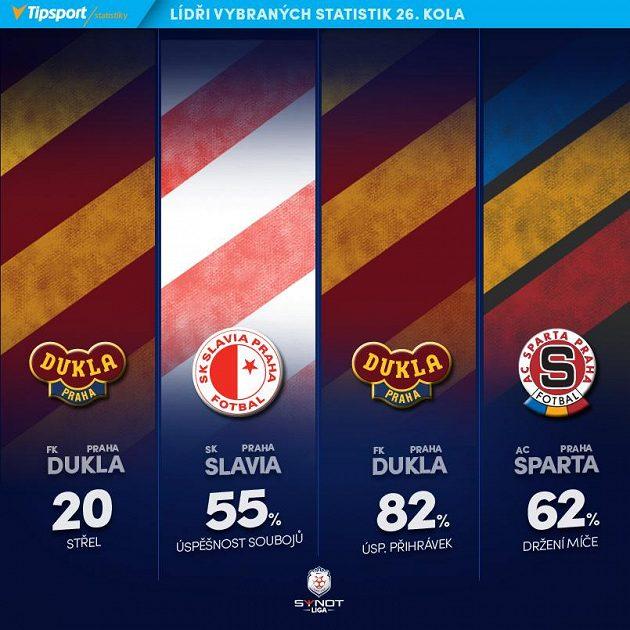 Kluboví lídři 26. kola.