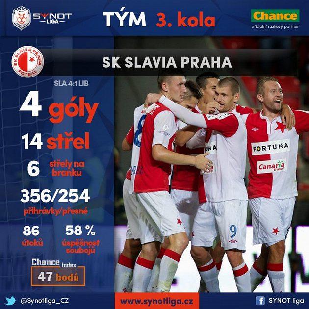 Do ligy vtrhla úplně jiná, nová Slavia!