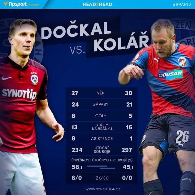 Dočkal versus Kolář.
