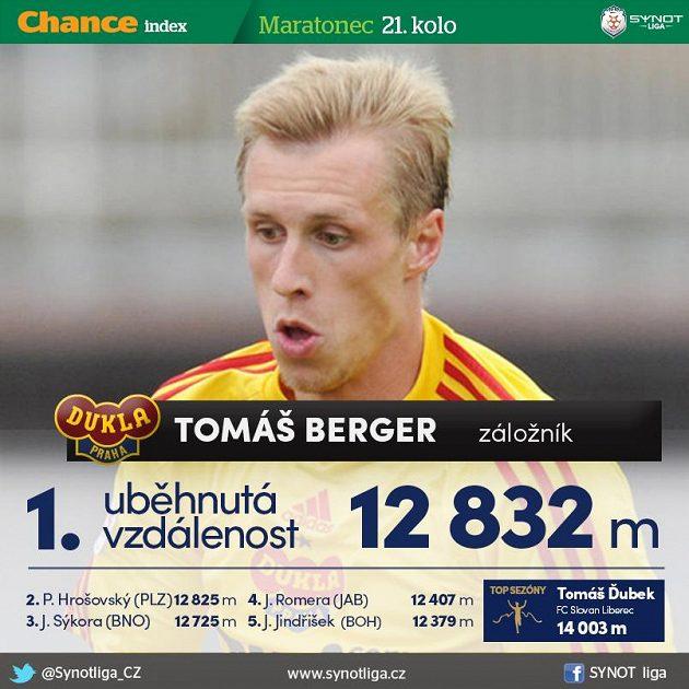 Tomáš Berger je vytrvalec...