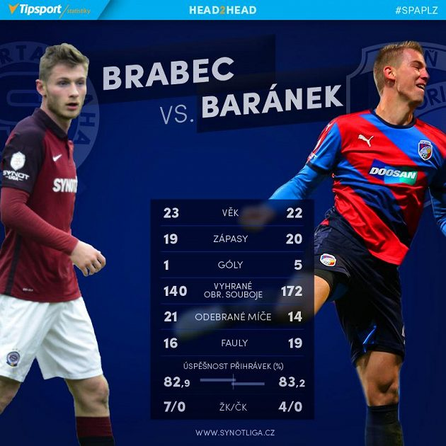 Brabec versus Baránek.