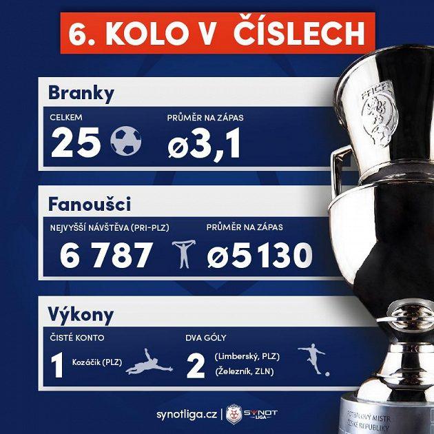 Statistika 6. ligového kola.