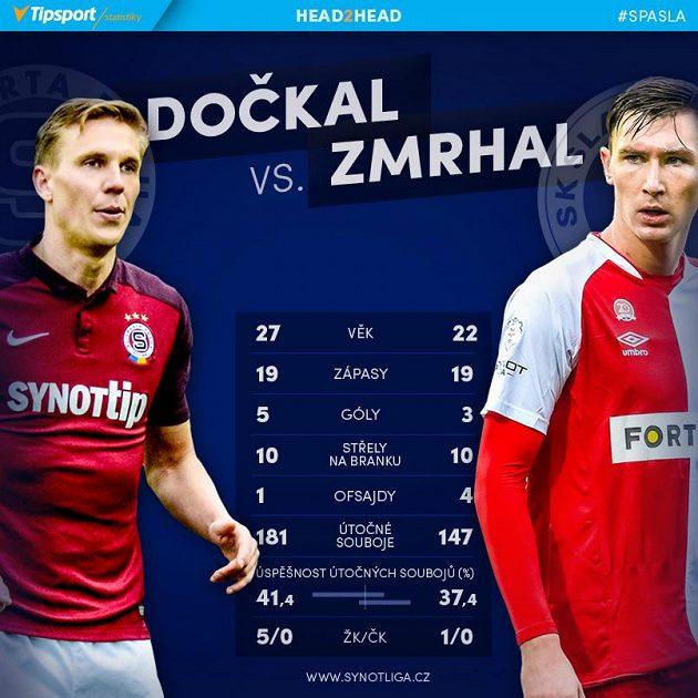 Dočkal versus Zmrhal.