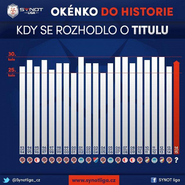 Jen šestkrát se v české lize rozhodovalo o titulu až v posledním kole.