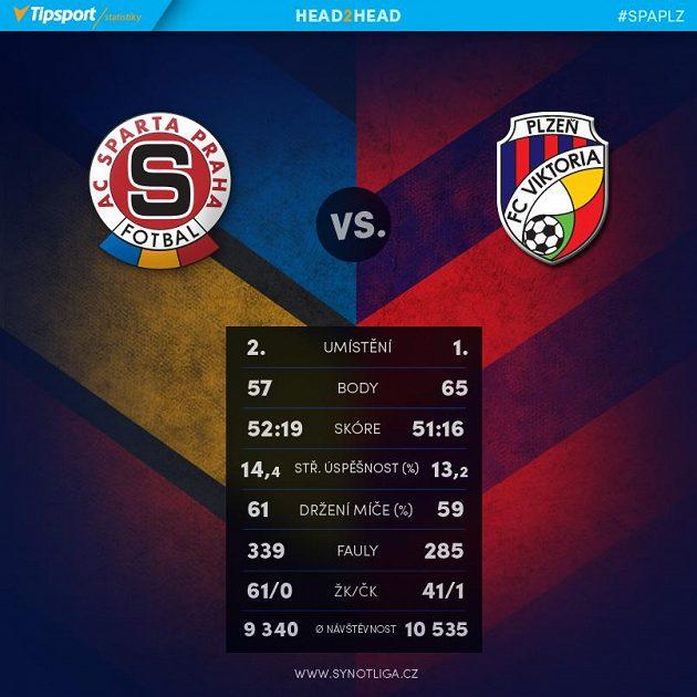 Sparta versus Plzeň.