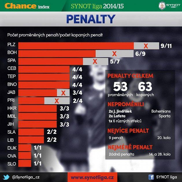 Bilance penalt...