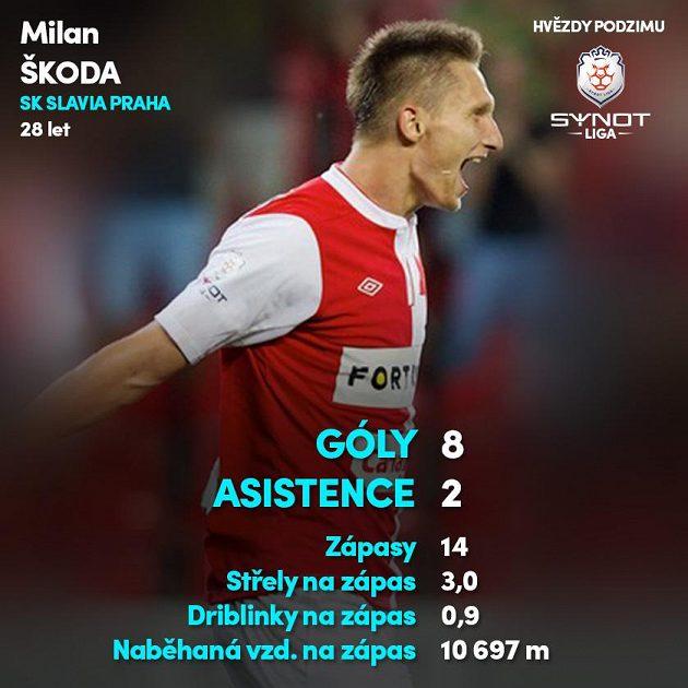 Milan Škoda (Slavia)