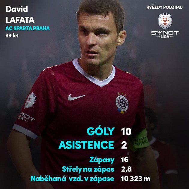 David Lafata (Sparta)