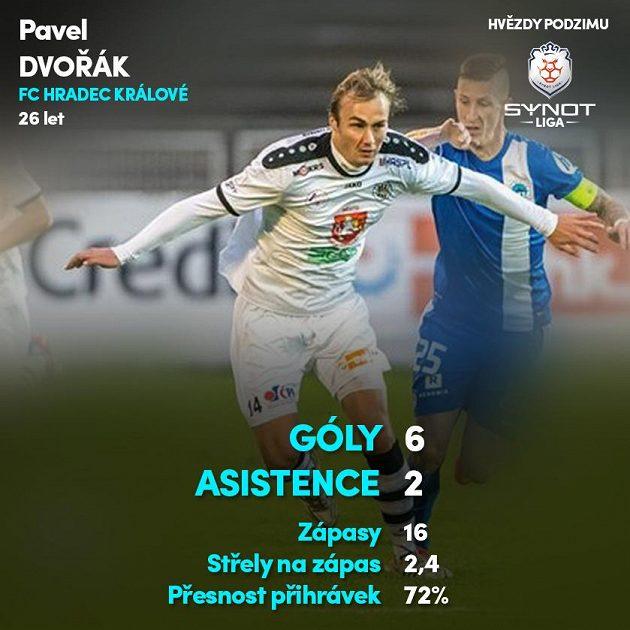 Pavel Dvořák (Hradec Králové)