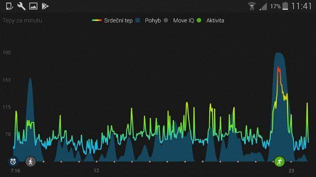 Aplikace Garmin Connect: Vaše denní aktivita zaznamenána v grafech.
