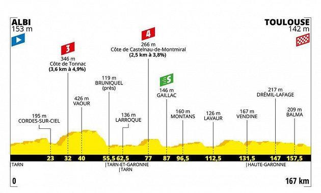 Tour de France 11. den