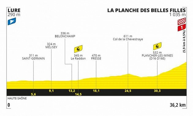 Profil 20. etapy Tour de France